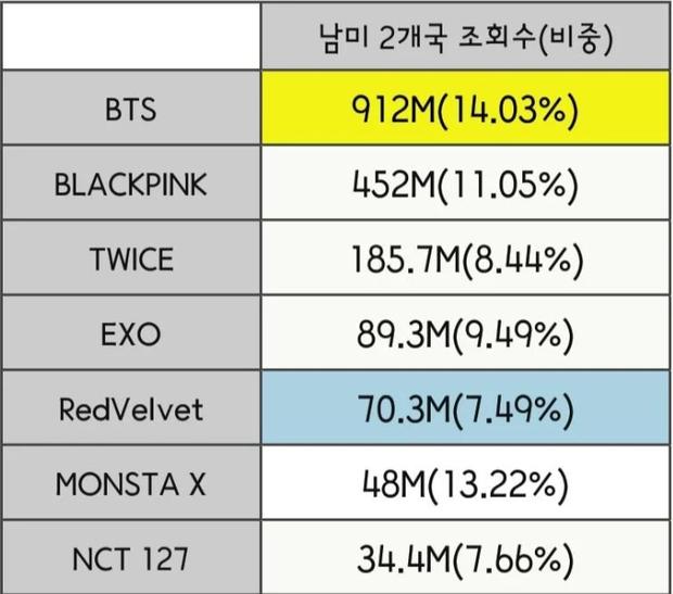 """Đọ view của các nhóm Kpop ở từng quốc gia trong năm qua: BLACKPINK """"thống trị"""" Đông Nam Á nhưng về tổng thể vẫn bị BTS bỏ xa? - Ảnh 11."""