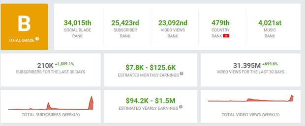 Trong vòng 1 tháng qua, Binz có thể thu về gần 3 tỷ đồng từ YouTube, sắp rinh được nút vàng nhờ Bigcityboi? - Ảnh 2.