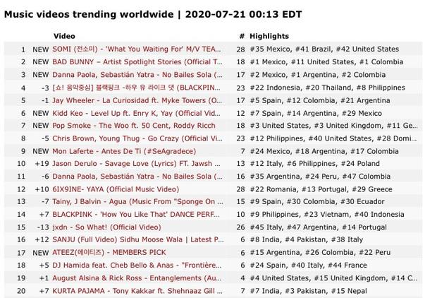 Somi vừa tung teaser đã thẳng tiến top 1 trending toàn cầu, bất ngờ tiếp bước BLACKPINK về chung nhà với Lady Gaga và Selena Gomez - Ảnh 3.