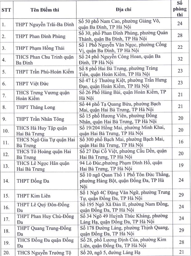 Hà Nội công bố 143 điểm thi tốt nghiệp THPT 2020 - Ảnh 1.