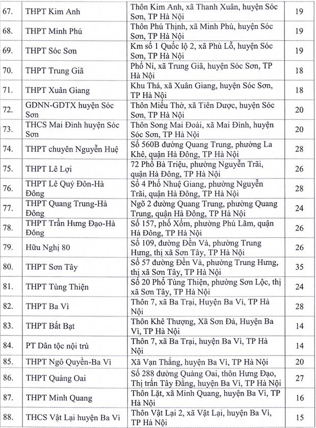 Hà Nội công bố 143 điểm thi tốt nghiệp THPT 2020 - Ảnh 4.