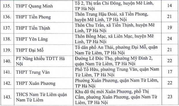 Hà Nội công bố 143 điểm thi tốt nghiệp THPT 2020 - Ảnh 7.