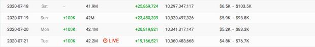 BLACKPINK chính thức sánh ngang Ariana Grande, trở thành nghệ sĩ nữ có lượt đăng ký YouTube nhiều nhất thế giới! - Ảnh 3.