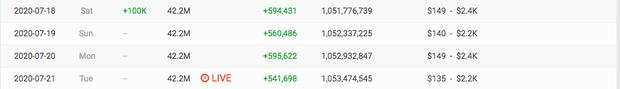BLACKPINK chính thức sánh ngang Ariana Grande, trở thành nghệ sĩ nữ có lượt đăng ký YouTube nhiều nhất thế giới! - Ảnh 4.