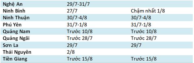Cập nhật: Thời gian công bố điểm thi, điểm chuẩn vào lớp 10 của 63 tỉnh, thành trên cả nước - Ảnh 2.