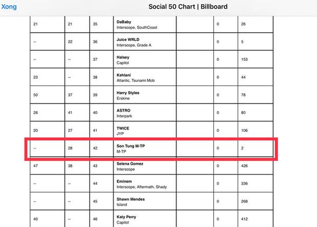 Sơn Tùng M-TP có tuần thứ 2 liên tiếp trên Billboard Social 50, xếp ngay sau TWICE, vượt mặt cả Selena Gomez, Shawn Mendes và Katy Perry! - Ảnh 1.