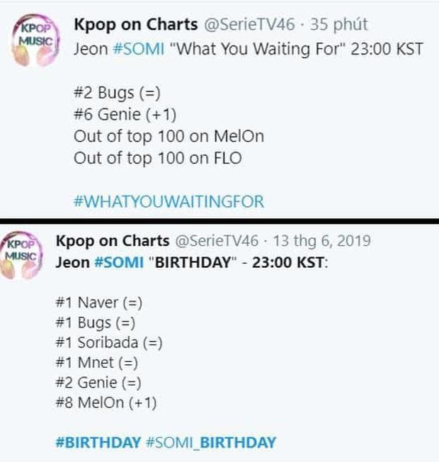 Bài mới của Somi sau 24h phát hành: Đổ xô kỷ lục lượt xem của BIRTHDAY nhưng thứ hạng nhạc số xách dép chạy theo cũng không kịp - Ảnh 5.