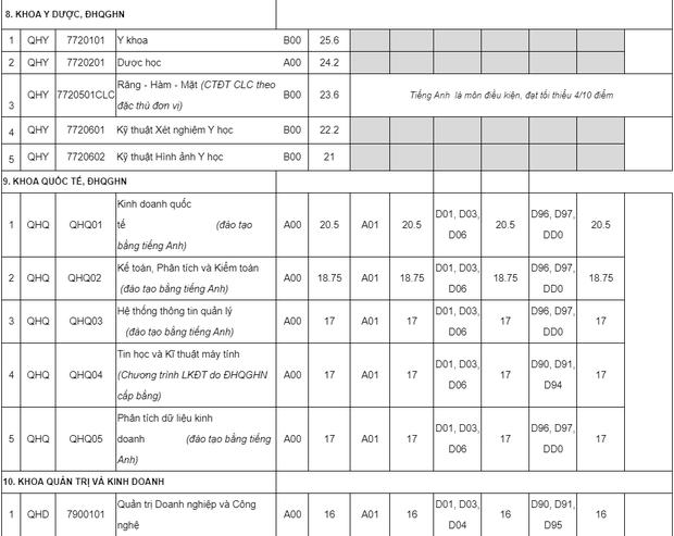 Điểm chuẩn của các trường Đại học top đầu tại Hà Nội năm 2019 mà sĩ tử 2k2 cần biết - Ảnh 11.
