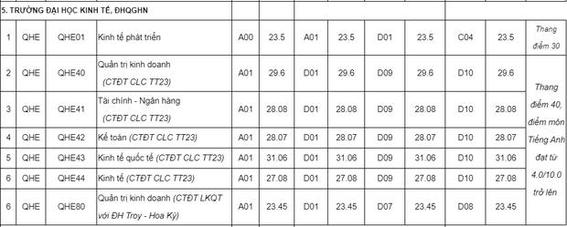 Điểm chuẩn của các trường Đại học top đầu tại Hà Nội năm 2019 mà sĩ tử 2k2 cần biết - Ảnh 9.