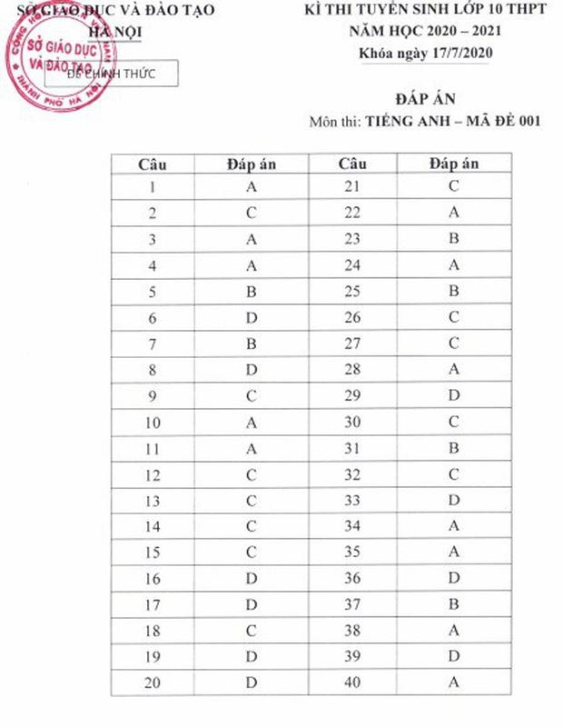 Đáp án chính thức kỳ thi tuyển sinh vào lớp 10 của Sở GD&ĐT Hà Nội công bố - Ảnh 5.