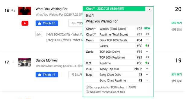Bài mới của Somi sau 24h phát hành: Đổ xô kỷ lục lượt xem của BIRTHDAY nhưng thứ hạng nhạc số xách dép chạy theo cũng không kịp - Ảnh 6.
