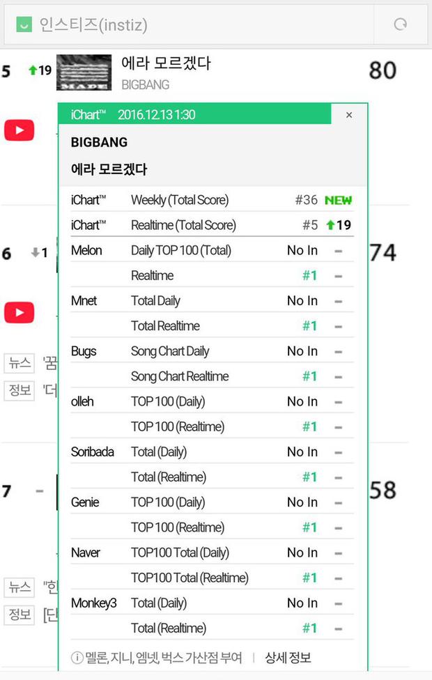 Dân mạng đào lại khoảnh khắc BIGBANG diệt sạch Top 3 tất cả 8 BXH: Dẫn đầu gen 3 như BTS và BLACKPINK cũng chưa thể làm được! - Ảnh 2.