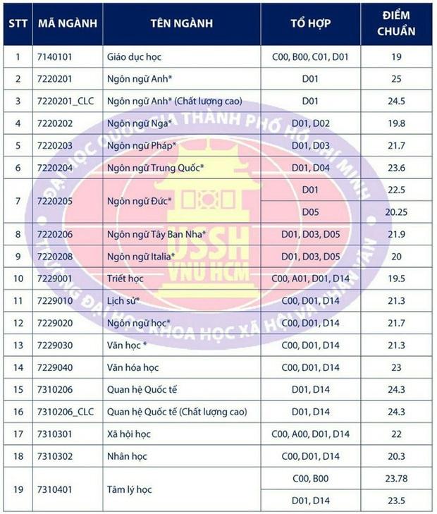 Điểm chuẩn năm 2019 của các trường Đại học công lập tại TP.HCM sĩ tử 2k2 cần biết - Ảnh 5.