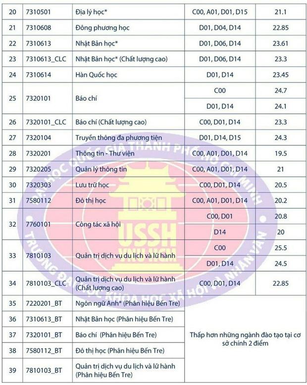 Điểm chuẩn năm 2019 của các trường Đại học công lập tại TP.HCM sĩ tử 2k2 cần biết - Ảnh 6.