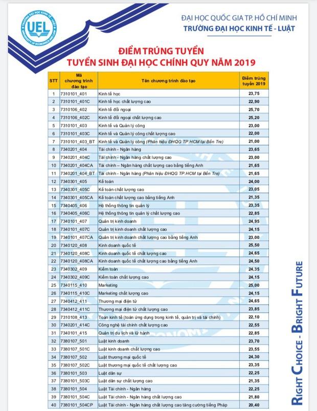 Điểm chuẩn năm 2019 của các trường Đại học công lập tại TP.HCM sĩ tử 2k2 cần biết - Ảnh 8.