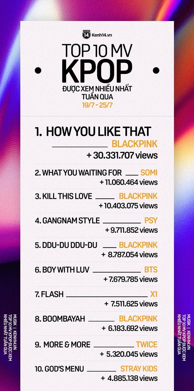 10 MV Kpop được xem nhiều nhất tuần: X1 đã tan rã bỗng quay trở lại, Somi không giành được hạng 1 vì đàn chị BLACKPINK quá mạnh - Ảnh 11.