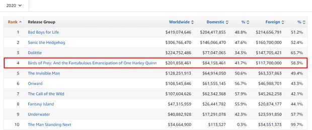 Hú hồn chưa, điên nữ Harley Quinn vẫn là phim siêu anh hùng doanh thu cao nhất 2020 dù sắp hết năm! - Ảnh 3.
