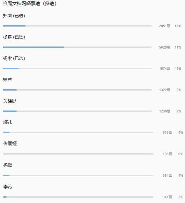 Lộ bảng vote Nữ thần Kim Ưng 2020: Dương Mịch giành thế áp đảo, Dương Tử lớ ngớ lại trượt giải lần nữa - Ảnh 1.