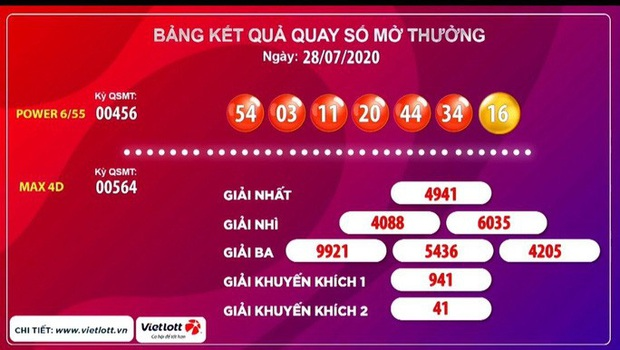 Vé số Vietlott trúng hơn 108 tỉ đồng bán ở Nha Trang  - Ảnh 1.