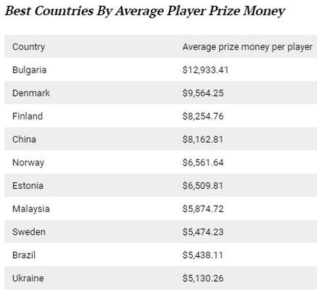 Nền eSports Mỹ đứng đầu bảng xếp hạng kiếm tiền, nhưng game thủ Mỹ thì không! - Ảnh 3.
