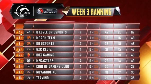 Đại diện Việt Nam thi đấu xuất sắc, giành top 1 tại giải PUBG Mobile thế giới - Ảnh 2.
