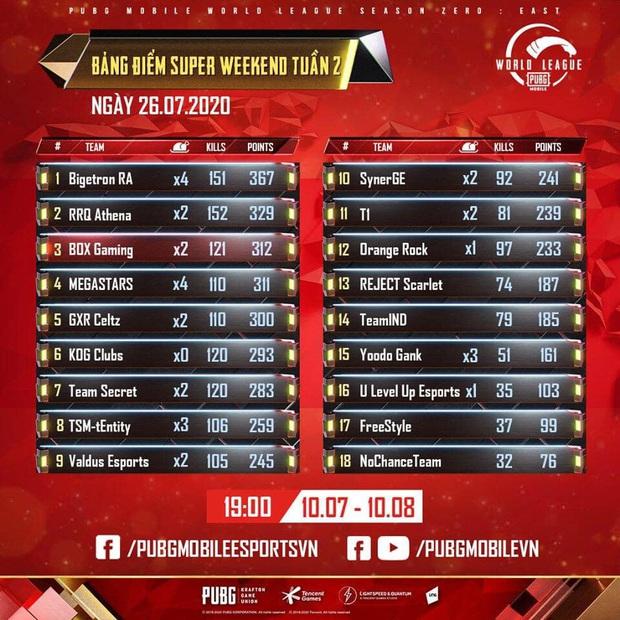 Đại diện Việt Nam thi đấu xuất sắc, giành top 1 tại giải PUBG Mobile thế giới - Ảnh 3.