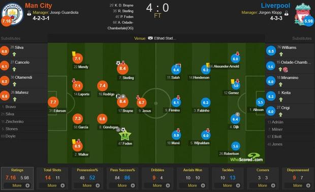 Vòng 32 Ngoại hạng Anh: Tân vô địch Liverpool thua tan nát 0-4 trước cựu vương Man City - Ảnh 3.