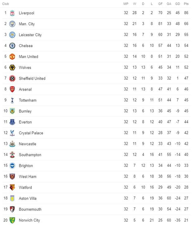 Vòng 32 Ngoại hạng Anh: Tân vô địch Liverpool thua tan nát 0-4 trước cựu vương Man City - Ảnh 4.