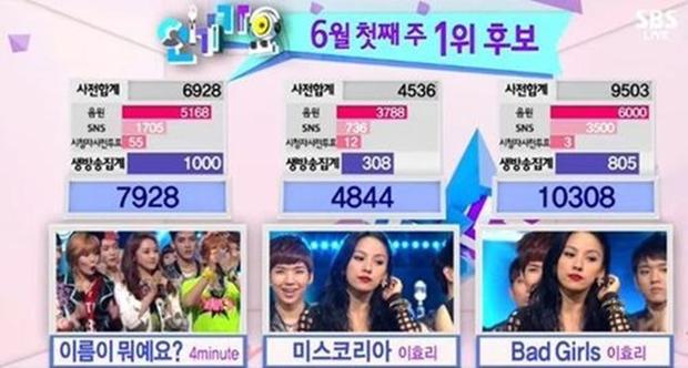 Sẽ không idol nào lật đổ được kỷ lục này của Lee Hyori: Giành No.1 show âm nhạc qua 4 thập kỷ liên tiếp trong hơn 20 năm hoạt động! - Ảnh 12.