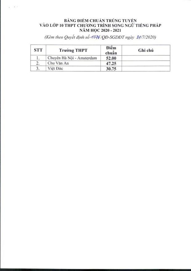 Hà Nội công bố điểm chuẩn lớp 10 công lập năm 2020: Cao nhất 43,25 - Ảnh 4.