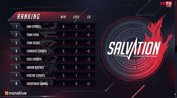 VCS mùa Hè 2020: Ra mắt HLV ngoại mới nhưng Percent Esports vẫn phải ăn hành trước một GAM quá mạnh - Ảnh 8.