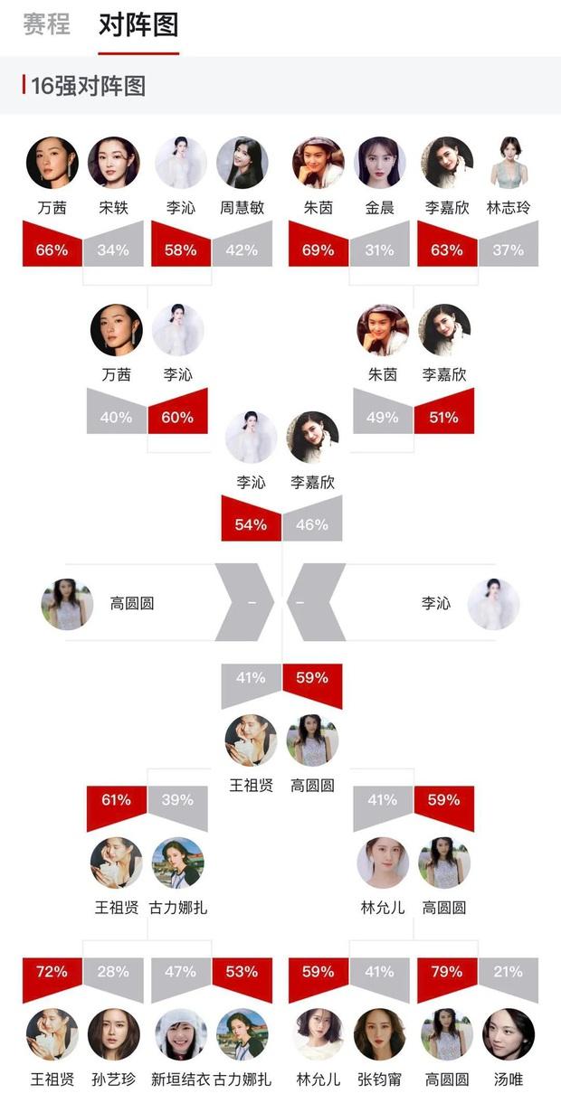 Tranh cãi BXH Nữ thần HUPU: Netizen vạch mặt Lý Thấm chiêu trò gian lận với Hoa hậu Lý Gia Hân để giành vị trí Á quân - Ảnh 2.