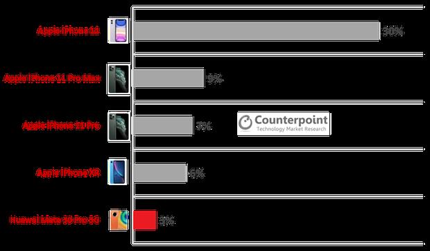 Sau Huawei, ai sẽ là kẻ thay thế để trực tiếp đe dọa Samsung? - Ảnh 1.