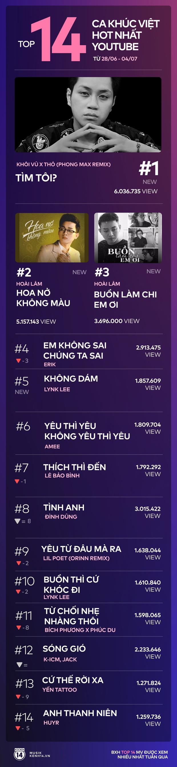 14 ca khúc Việt hot nhất YouTube tuần: chuỗi ngôi vương của Erik bị phá vỡ bởi Hoài Lâm và nhạc remix, bài cũ Lynk Lee vào top! - Ảnh 14.