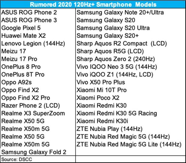 Apple có thể sẽ không trang bị cho iPhone 12 màn hình cực hot trên nhiều smartphone cao cấp khác - Ảnh 2.
