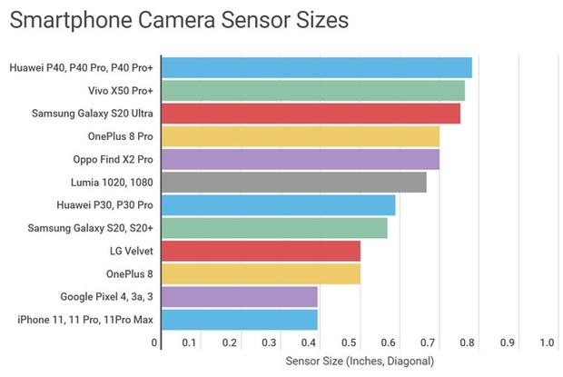 Không quan trọng camera smartphone có bao nhiêu chấm, đây mới là yếu tố lớn quyết định chất lượng ảnh - Ảnh 5.