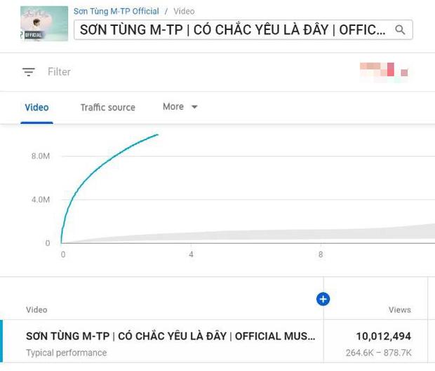 Thành tích MV mới của Sơn Tùng M-TP sau 3 giờ lên sóng: Phá kỷ lục công chiếu và lượt view nhưng hụt hơi chỉ số triệu like - Ảnh 4.