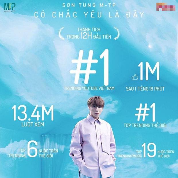 Có Chắc Yêu Là Đây của Sơn Tùng M-TP càn quét sau 12 giờ: Kỷ lục 12 triệu view, #1 Châu Á, #1 Canada, #2 thế giới và nhiều hơn thế nữa! - Ảnh 9.