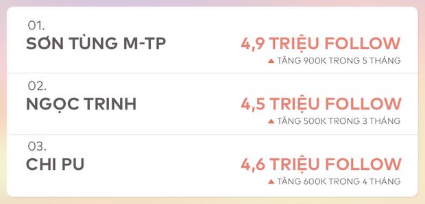 Cuộc đua cực gắt Top 3 sao Việt rung chuyển MXH: Ngọc Trinh đe dọa soán ngôi Sơn Tùng và Chi Pu với tốc độ gây choáng - Ảnh 7.
