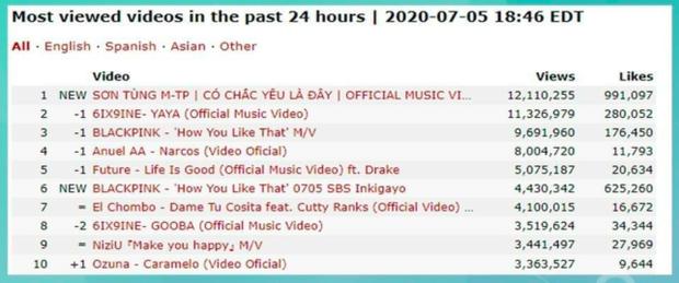 Có Chắc Yêu Là Đây của Sơn Tùng M-TP càn quét sau 12 giờ: Kỷ lục 12 triệu view, #1 Châu Á, #1 Canada, #2 thế giới và nhiều hơn thế nữa! - Ảnh 7.