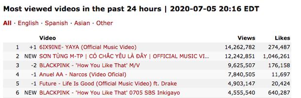 Có Chắc Yêu Là Đây của Sơn Tùng M-TP càn quét sau 12 giờ: Kỷ lục 12 triệu view, #1 Châu Á, #1 Canada, #2 thế giới và nhiều hơn thế nữa! - Ảnh 5.