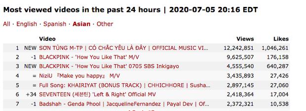Có Chắc Yêu Là Đây của Sơn Tùng M-TP càn quét sau 12 giờ: Kỷ lục 12 triệu view, #1 Châu Á, #1 Canada, #2 thế giới và nhiều hơn thế nữa! - Ảnh 6.
