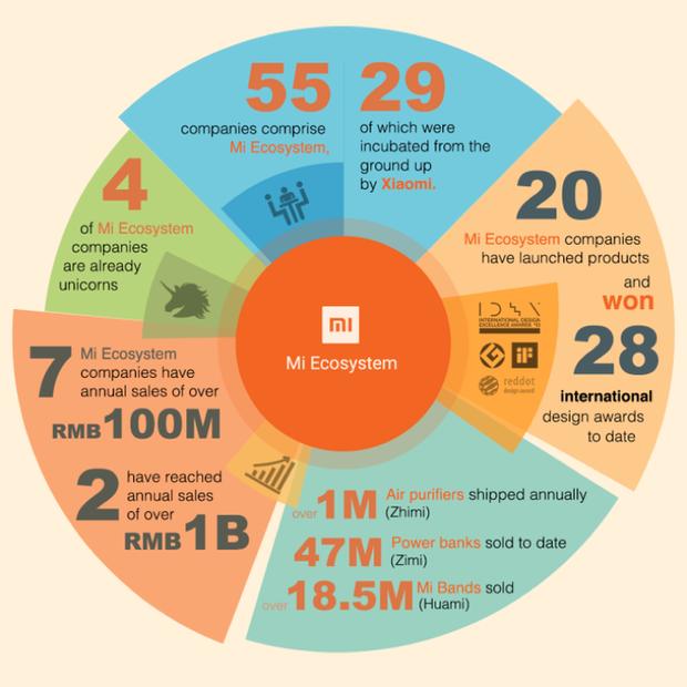 Smartphone chỉ là bàn đạp cho tham vọng thực sự của Xiaomi: thiết bị thông minh IoT - Ảnh 1.