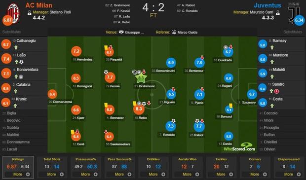 Ronaldo lập công nhưng 3 bàn thua sốc liên tiếp trong 5 phút khiến Juventus nhận thất bại muối mặt - Ảnh 4.