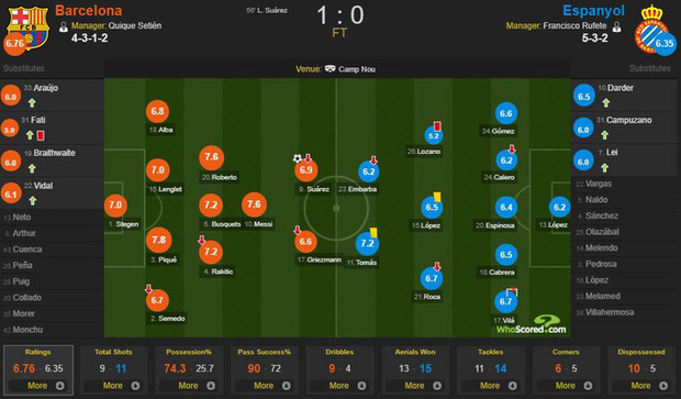 Messi và Barca nhọc nhằn đánh bại kẻ thù không đội trời chung trong trận cầu có số thẻ đỏ nhiều hơn bàn thắng - Ảnh 5.