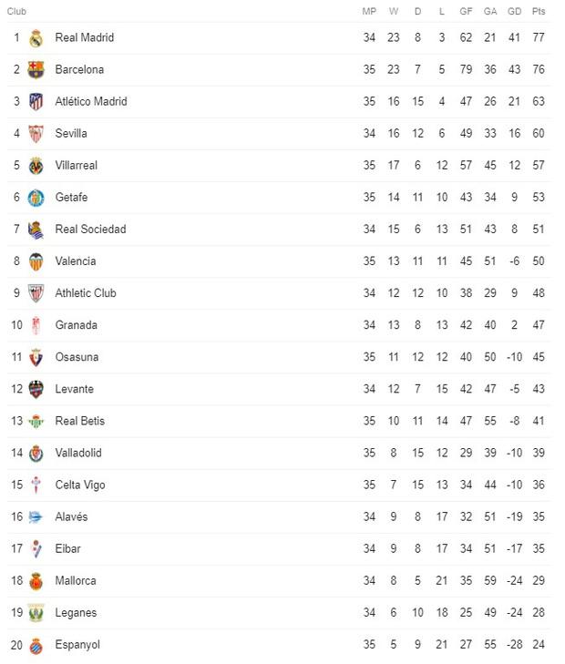 Messi và Barca nhọc nhằn đánh bại kẻ thù không đội trời chung trong trận cầu có số thẻ đỏ nhiều hơn bàn thắng - Ảnh 6.