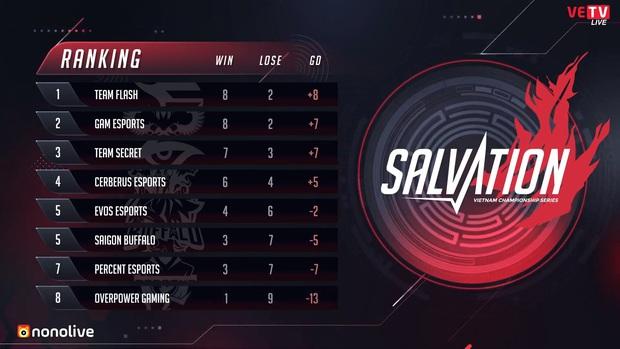 VCS mùa Hè 2020: Ma Zương Zeros và đồng đội lật kèo thành công, Cerberus Esports thua trận thứ 4 liên tiếp - Ảnh 9.