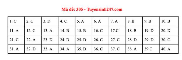 Đáp án đề thi môn Lịch sử tốt nghiệp THPT Quốc gia 2020 (24 mã đề) - Ảnh 2.