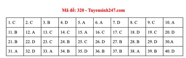 Đáp án đề thi môn Lịch sử tốt nghiệp THPT Quốc gia 2020 (24 mã đề) - Ảnh 6.