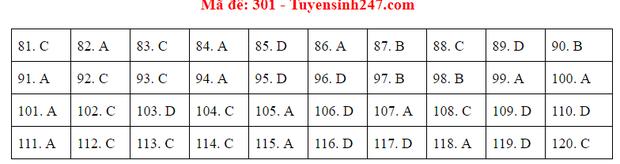 Đáp án đề thi tốt nghiệp THPT 2020 môn GDCD (24 mã đề) - Ảnh 1.